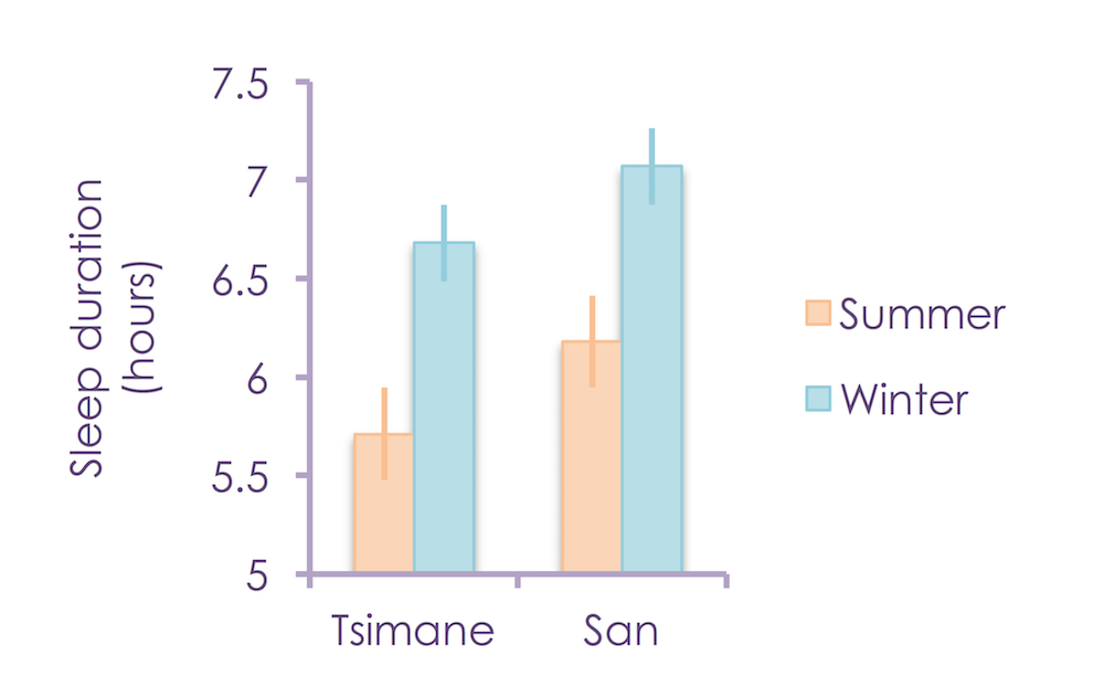Winter vs Summer Sleep Times