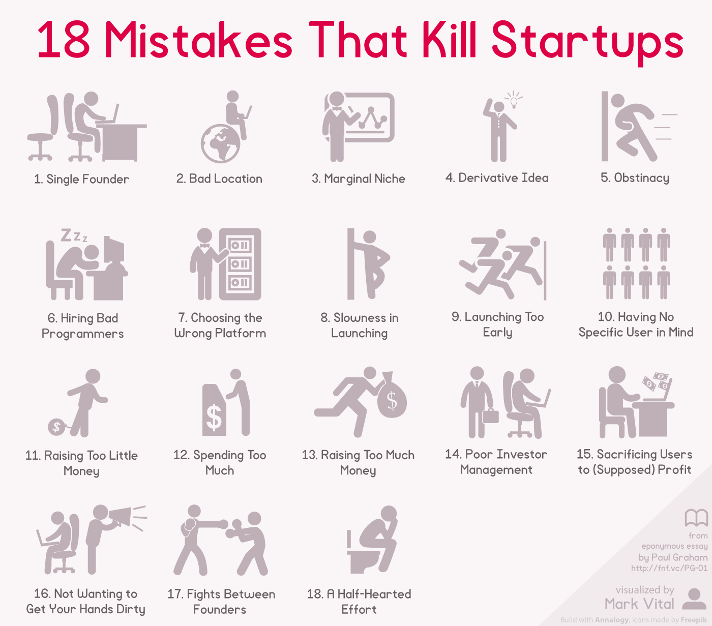 The Top 18 Entrepreneurial Mistakes in Launching and Building Your Startup