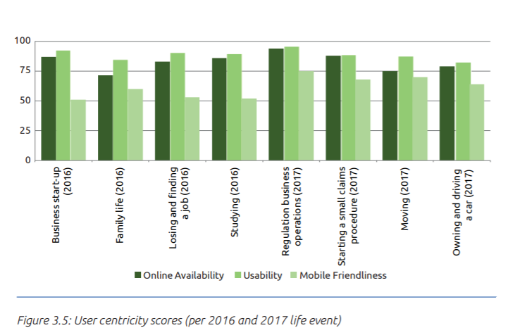 98ecc6638 Italy in the eGovernment Benchmark 2018: a problem of digital ...