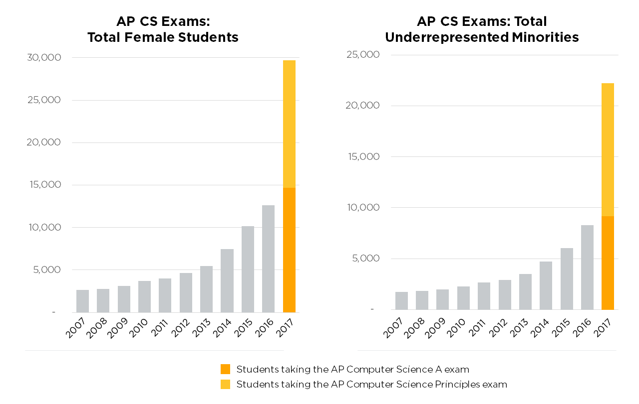 Encouraging news from CS Education – OCWiC ACM-W Professional Chapter