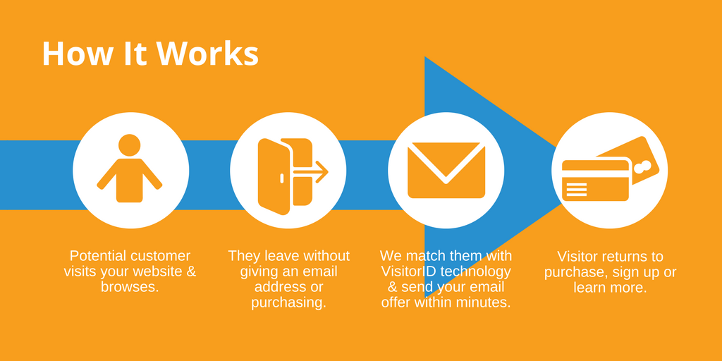 How ReachDynamics Works Anonymous Remarketing Retargeting Identify Anonymous Website Visitors and Convert Ecommerce Conversions E-commerce Conversions