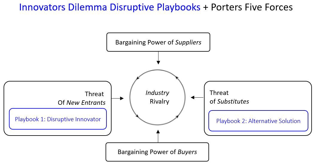 definitions from porter s five forces Porter's five forces framework is a tool for analyzing competition of a business it draws from industrial organization (io) economics to derive five forces that determine the competitive.