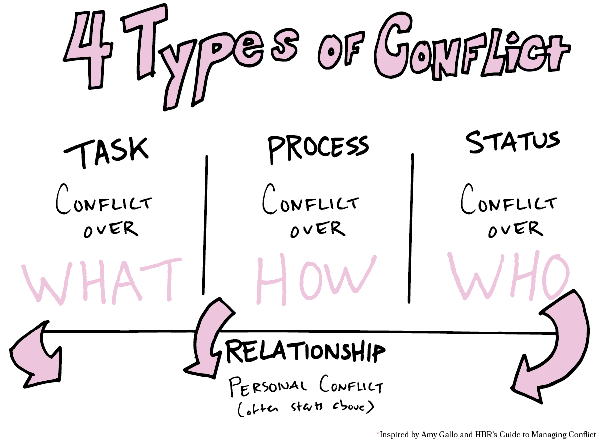 A cheat sheet for diagnosing conflict, inspired by Amy Gallo's HBR Guide to Managing Conflict at Work