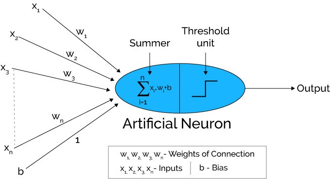 a case for neural networks essay There is a recent surge of interest in neural networks, which are based  mated  essay scoring called 'automated student as-  in this case.