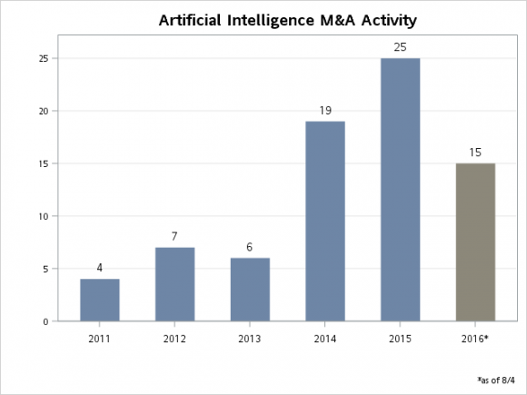 The Artificial Intelligence Gold Rush