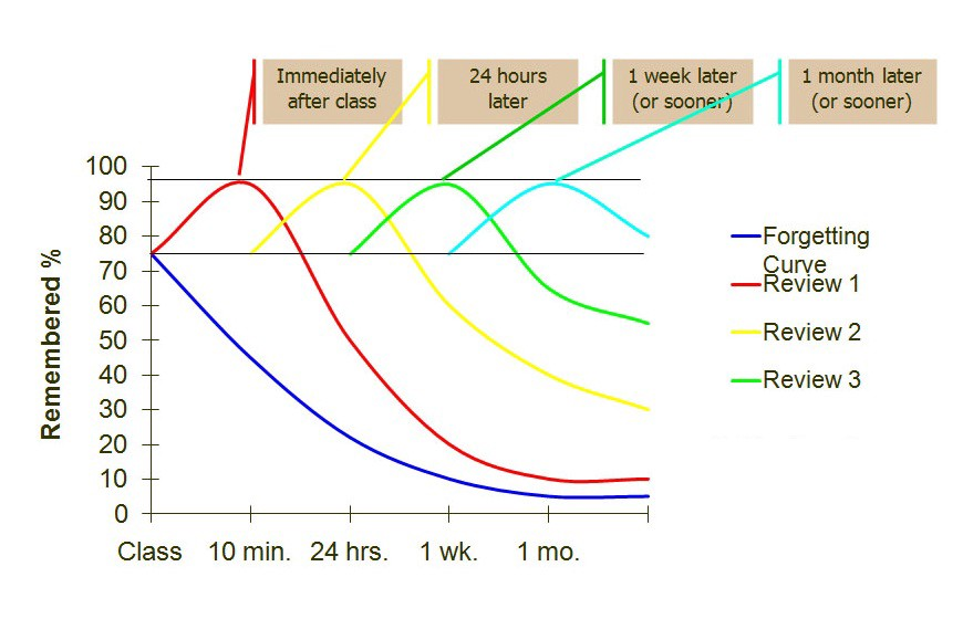 The forgetting curve showing how our memory fades over time, and how spaced repetition can improve it