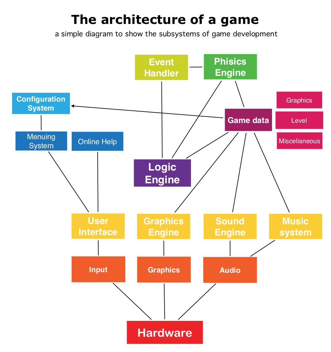 Designing Software Using Grafio Ten Touch Medium Level 0 Block Diagram Use To Create Overview Of Your Entire Architecture Divided By Modules The Connections Between Them Mark Used Libraries
