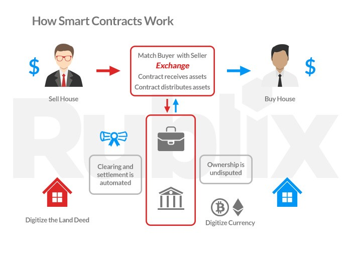 Smart Contracts Can Be Used In A Variety Of Industries Take Buying Or Selling Home For Example