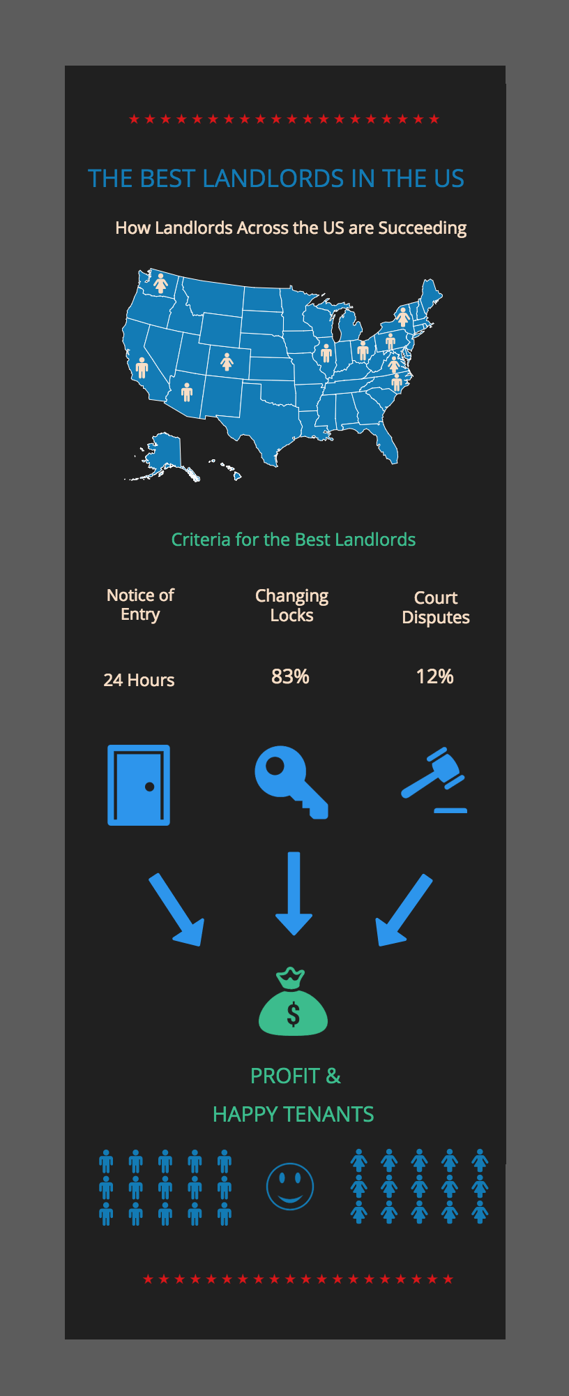 Best Landlords in the US Infographic