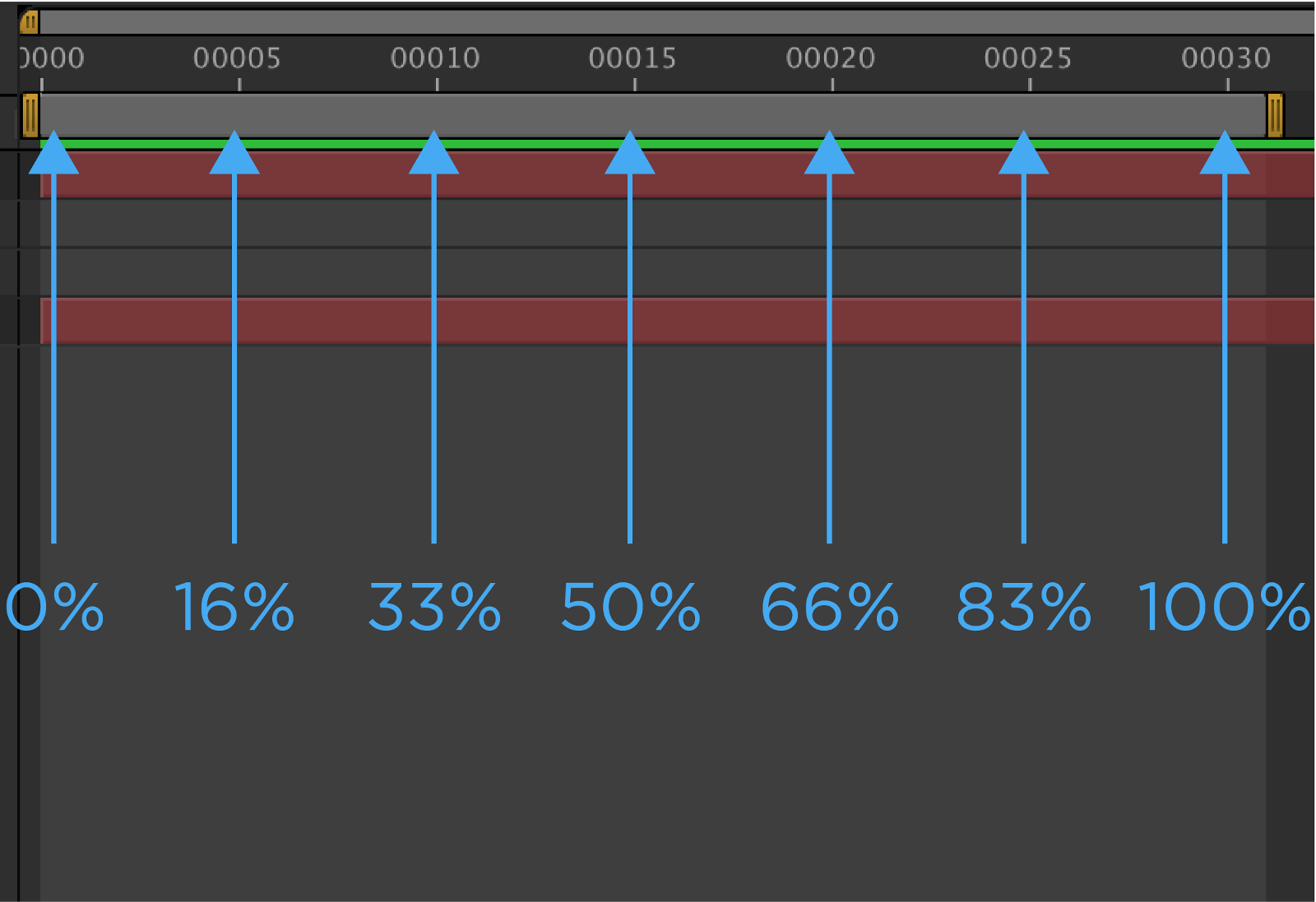 Align Multiple Animation Properties To The Same Percentage In The  Timeline Below Is An Example Of Percentages Mapped Out To An After Effects  Timeline