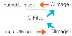 process_in_core_image
