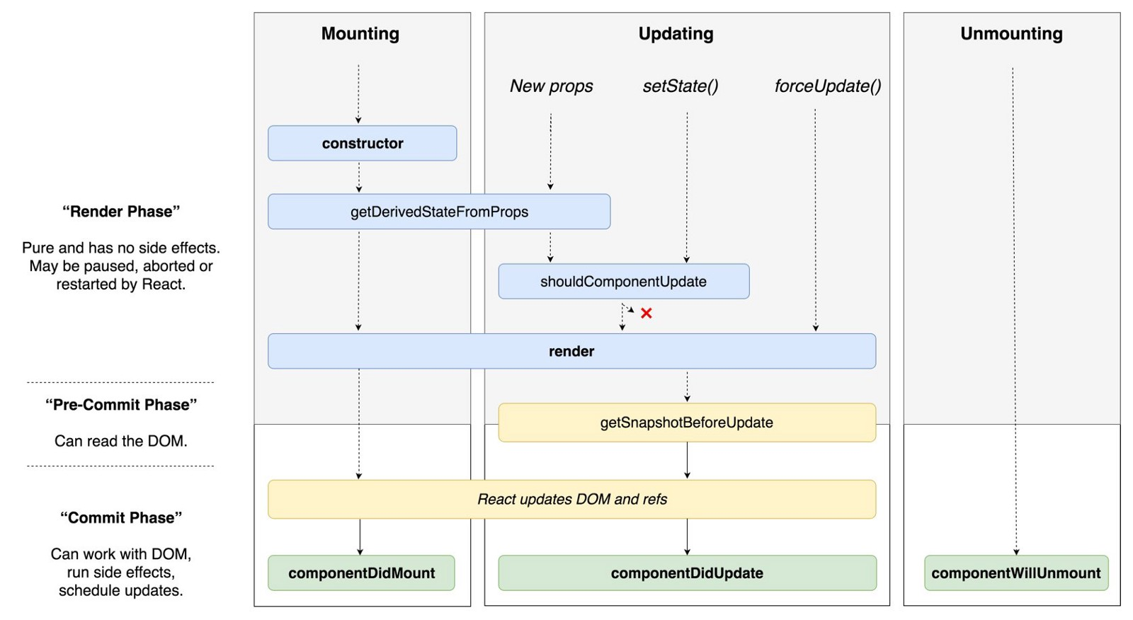 Understanding React 163 Component Life Cycle How The States Are Interrelated Is Shown In Statechart Diagram Summary Of New