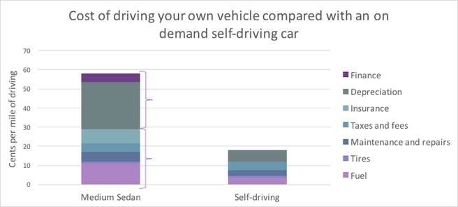 Personal Ownership Figures Taken From Aaa The Costs Of Self Driving Are Less Than Even If Car Is Paid Off