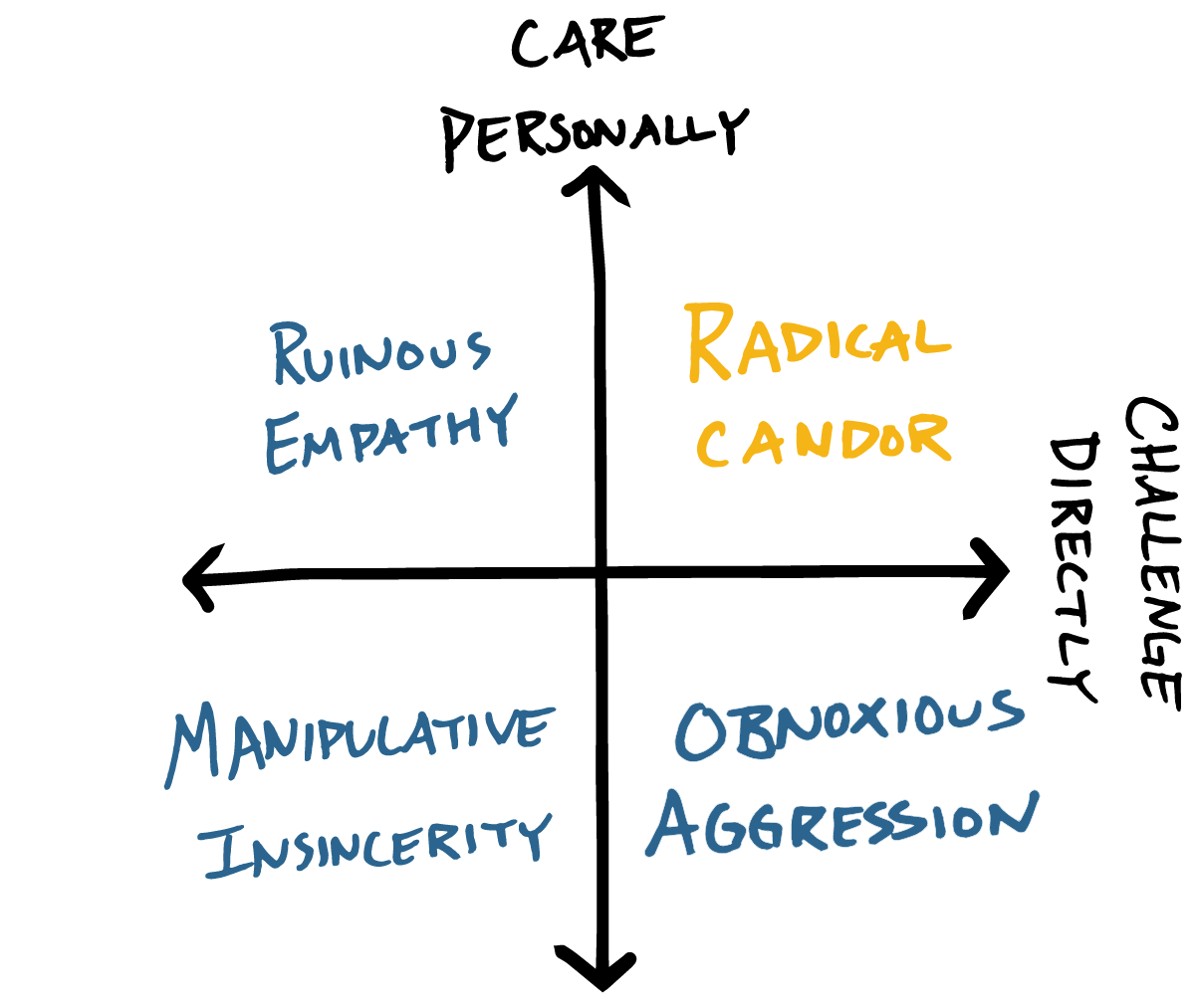 The Radical Candor framework has two axes: Challenge Directly and Care Personally.