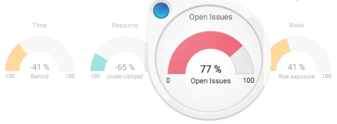 Project Health Open Issues-KPI for Project-Manager