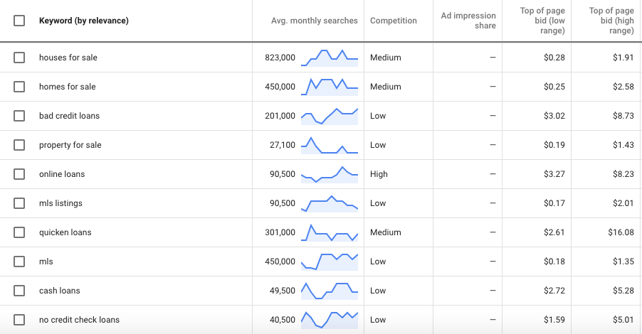 How To Create a Google Ads Campaign in 5 Steps – LookinLA – Medium