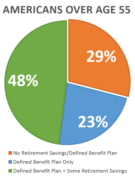 benefits for saving for retirement