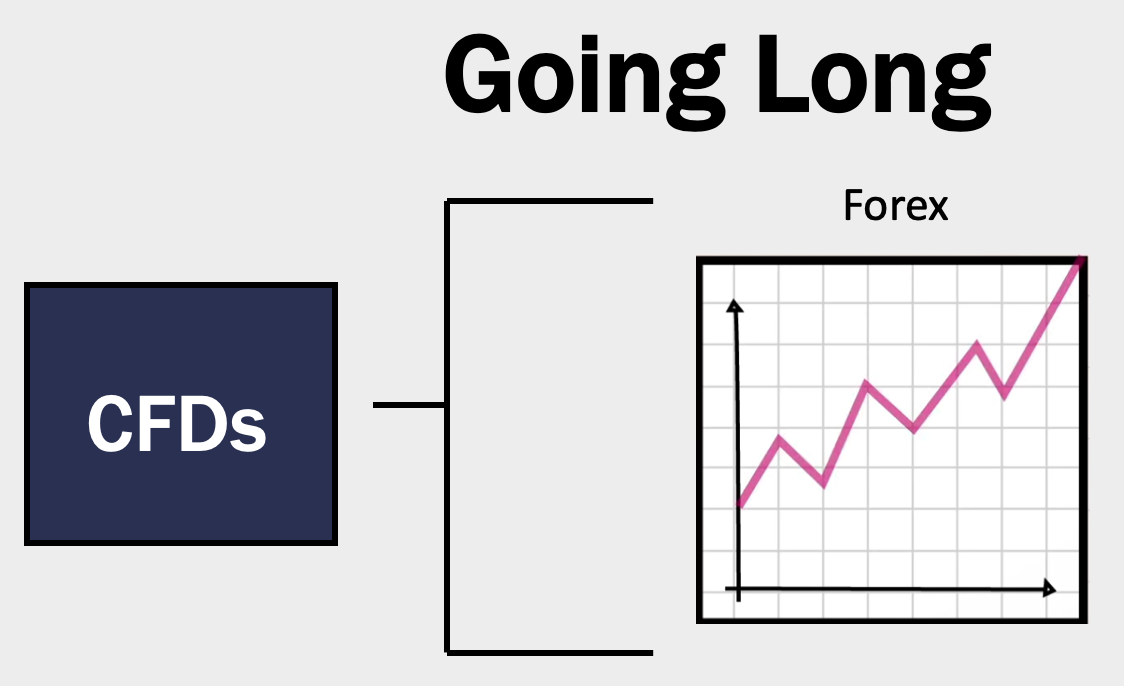 Going long in CFD trading