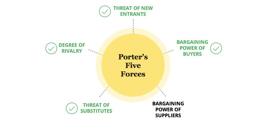 five forces on paypal Porter's five forces is a model used to explore the competitive environment in which a product or company operates michael porters 5 forces  how paypal works the .