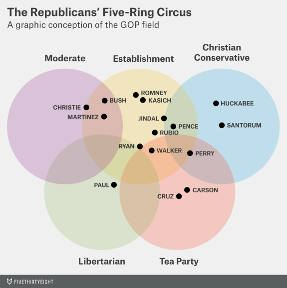 Hillary clinton is bad at venn diagrams the coffeelicious by way of example have a look at fivethirtyeights gop primary venn diagram its a difficult complicated set of factors to explain but i think wed all ccuart Gallery