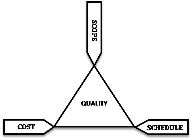 Requirement analysis how to use this startup friendly approach a the project management triangle image from wikipedia ccuart Images