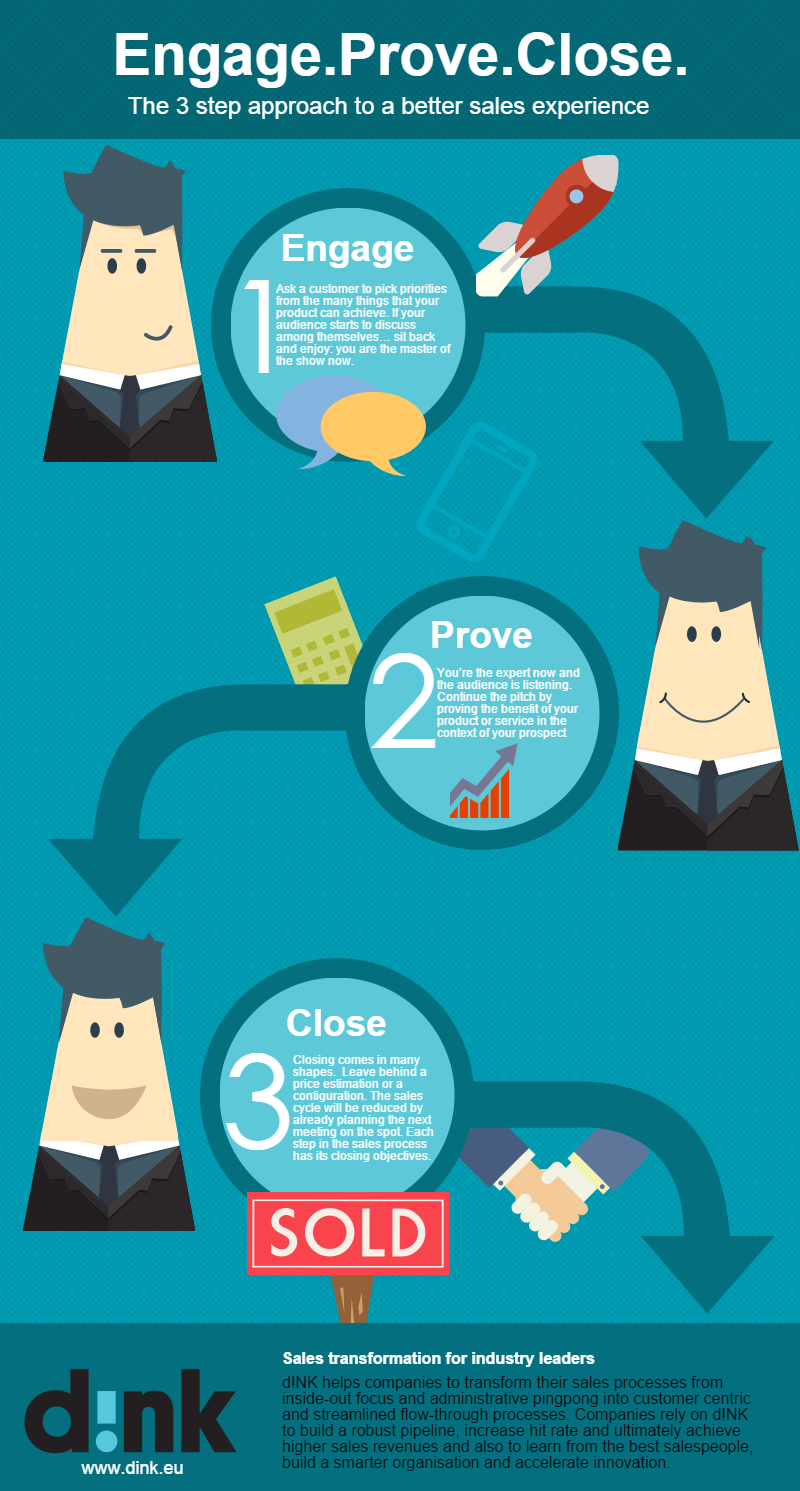 Infographic: Engage. Prove. Close