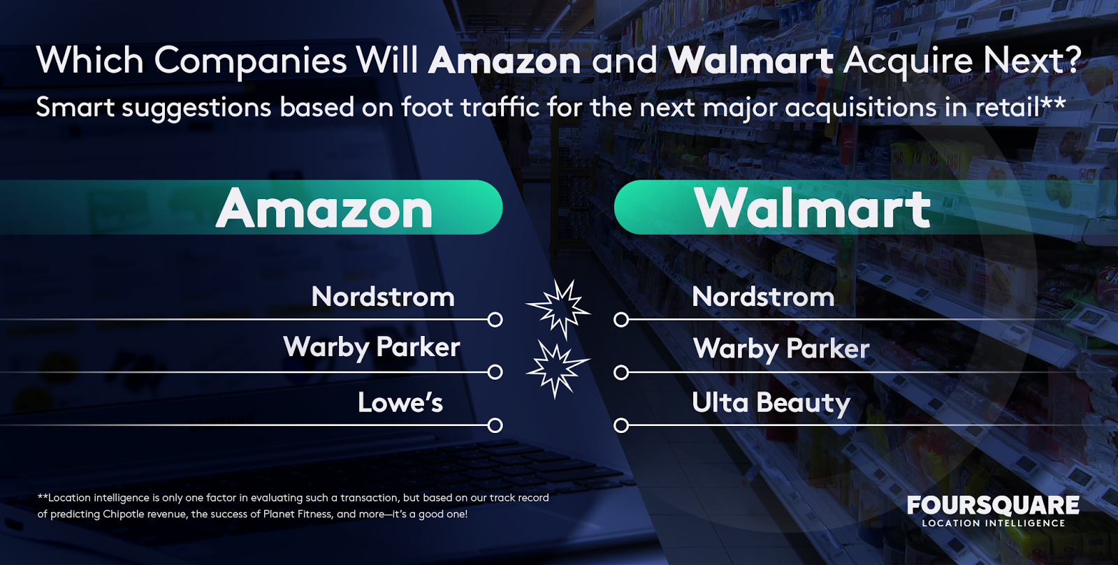 Which Companies Will Amazon and Walmart Acquire Next?
