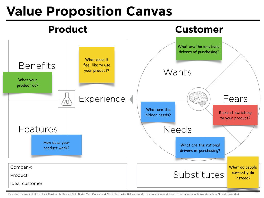 However Without Having A Great Business Model Point 1 Designing Value Proposition Canvas Is Not Possible