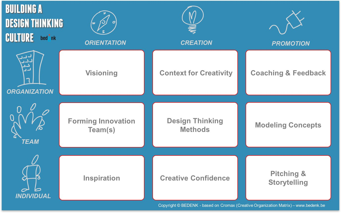 A Framework for Building a Design Thinking Culture
