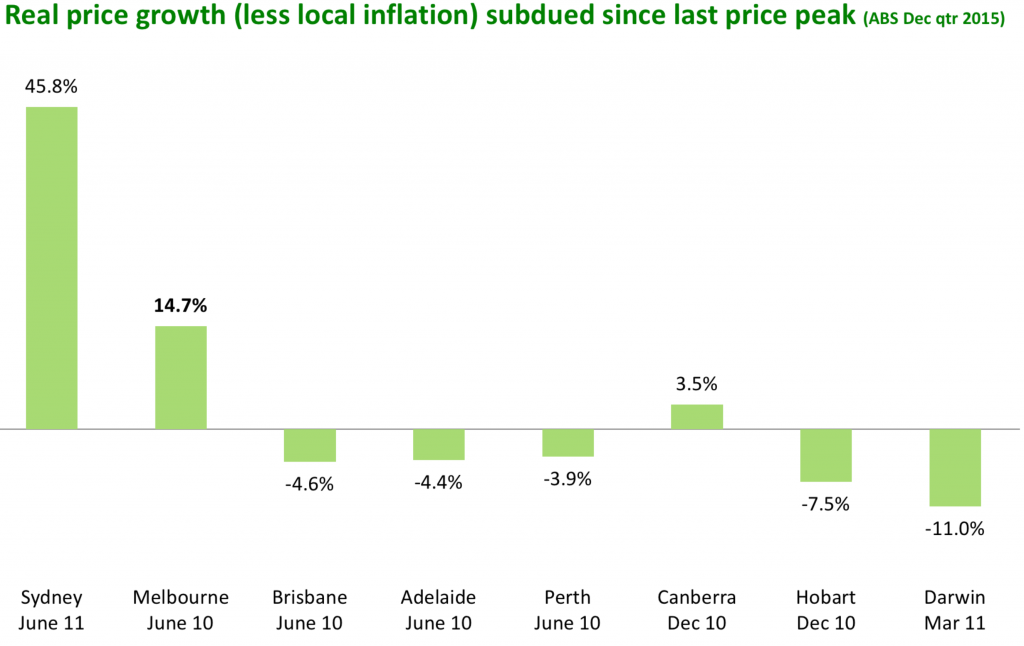 Inflation adjusted property price growth