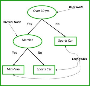 Image result for decision trees, root node