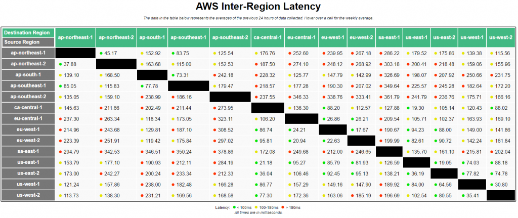 Optimizing inter-region AWS latency by creating VPC peering ...