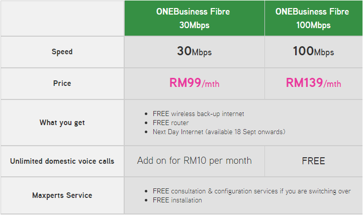 Maxis brings unlimited always on fibre broadband for businesses homes the form is available at maxisfibrenation pre registration for the plans are available immediately however the plan will only roll out on ccuart Gallery
