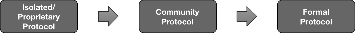 Proprietary to Community to Standard