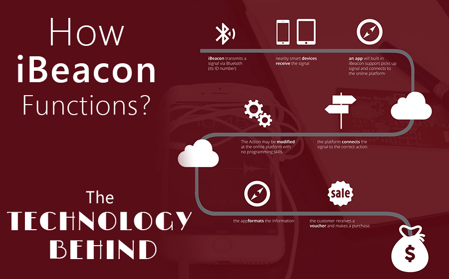 How iBeacons Function? The Technology Behind! – Shobhit