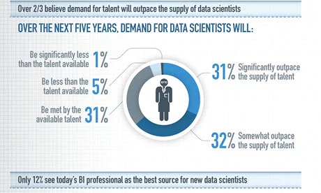 Data Scientist demand