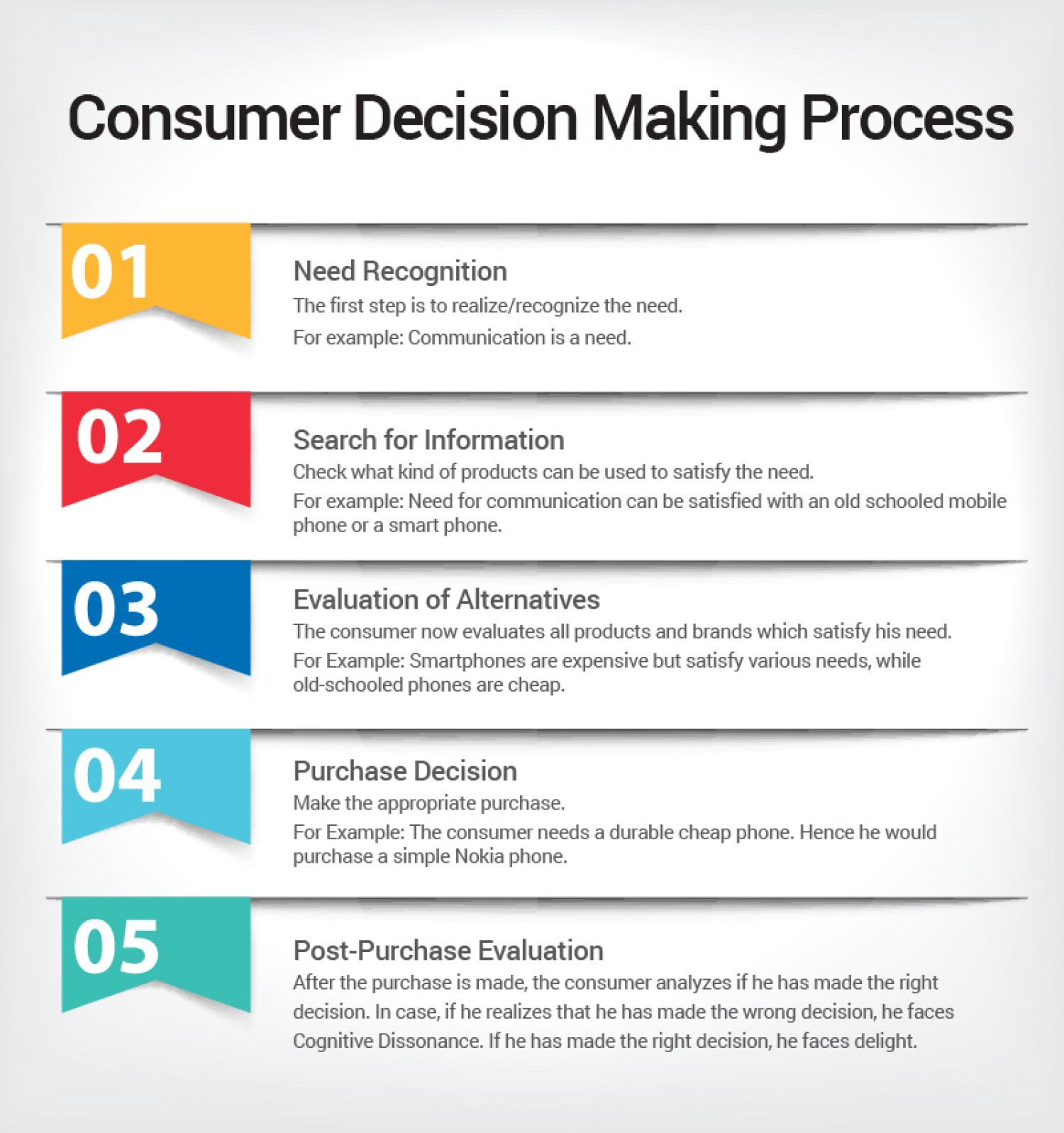 compare buyer behaviour and the decision making process