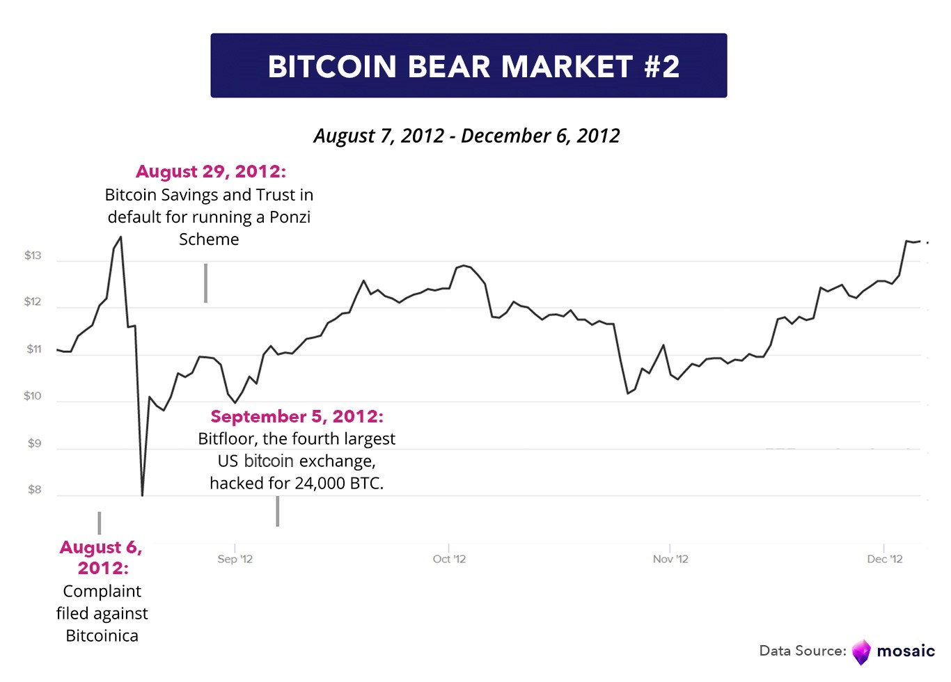 Immediately On The Following Day Bitcoin S Price Dropped Ilrating Market Focus This Narrative Additionally A Series Of Negative Events