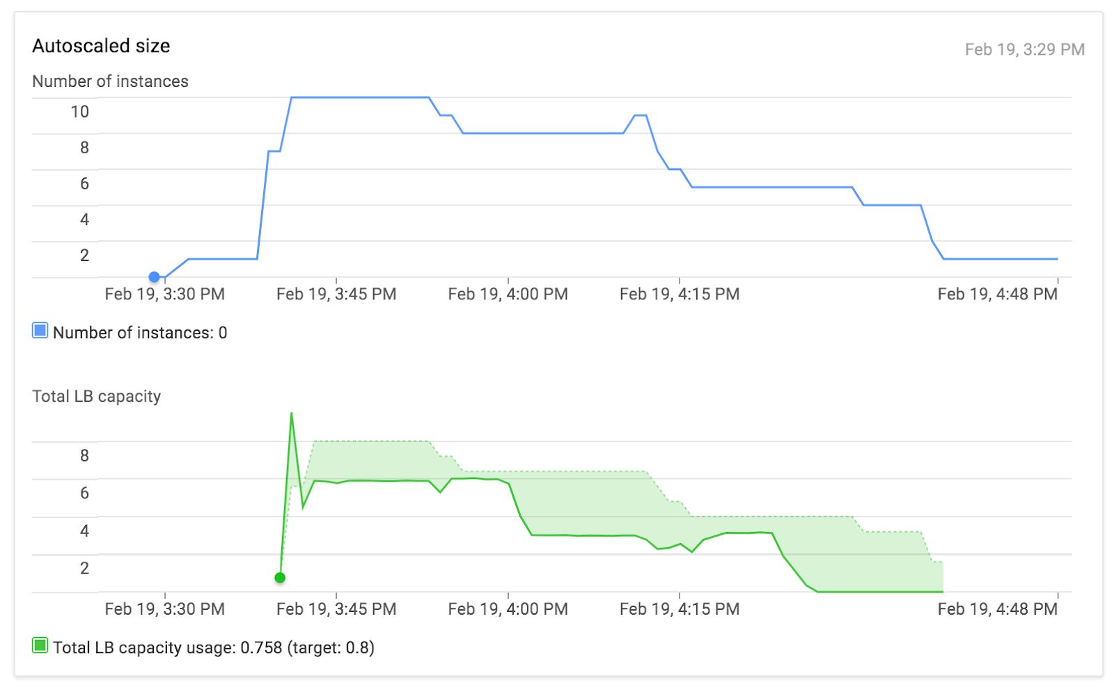 Http To Https Using Google Cloud Load Balancer Real Kinetic Blog Remote Starter Wiring Diagrams Group Picture Image By Tag This Graph Is Available From The Instance Page On Console