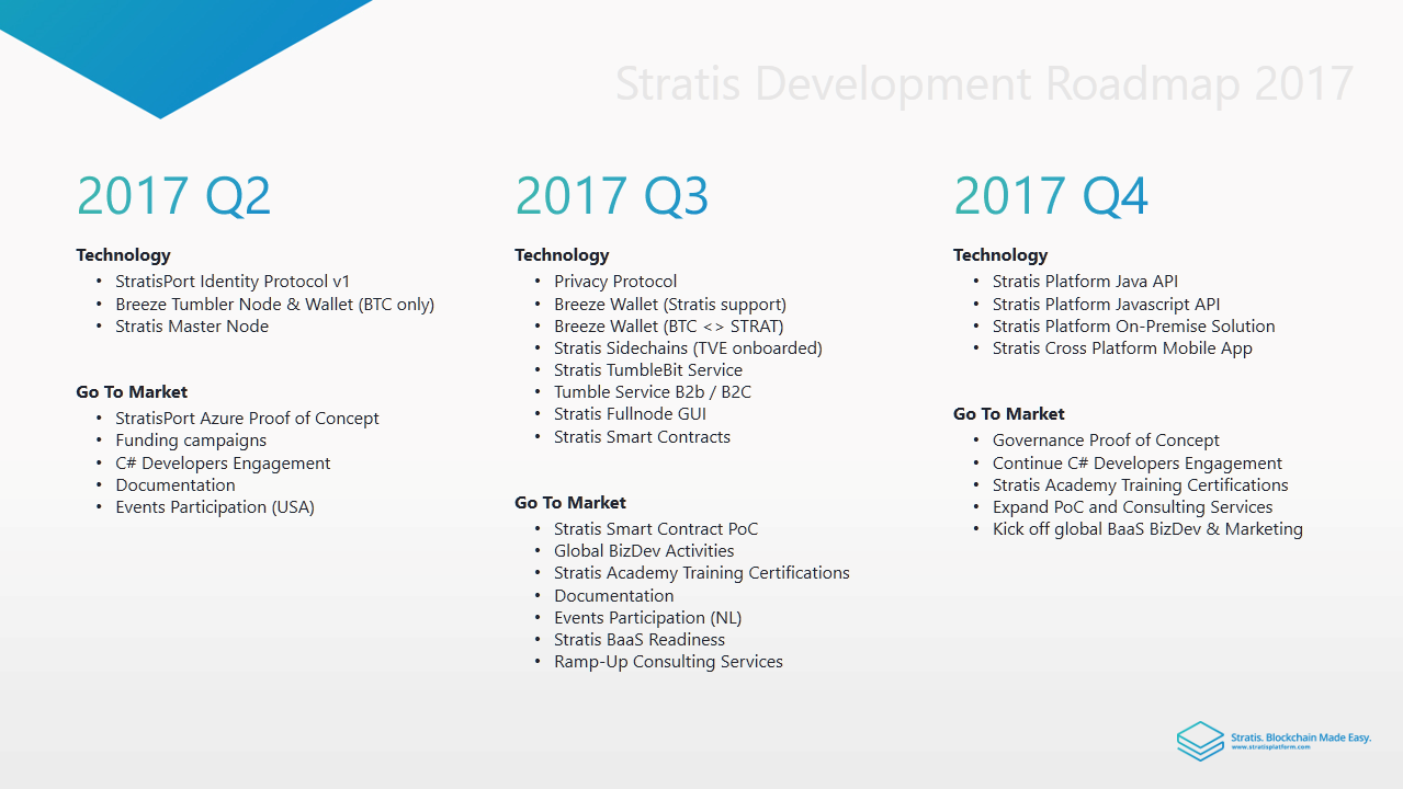 Stratis developers roadmap and update june 2017 the roadmap and corresponding milestone definitions will be posted and made available via our wiki soon 1betcityfo Image collections