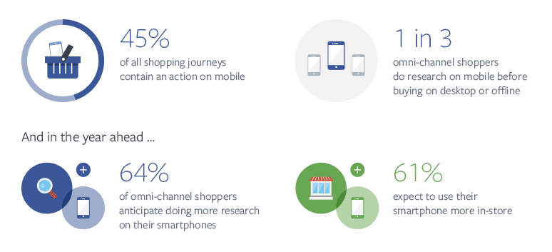 81 of Shoppers Conduct Online Research Before Buying