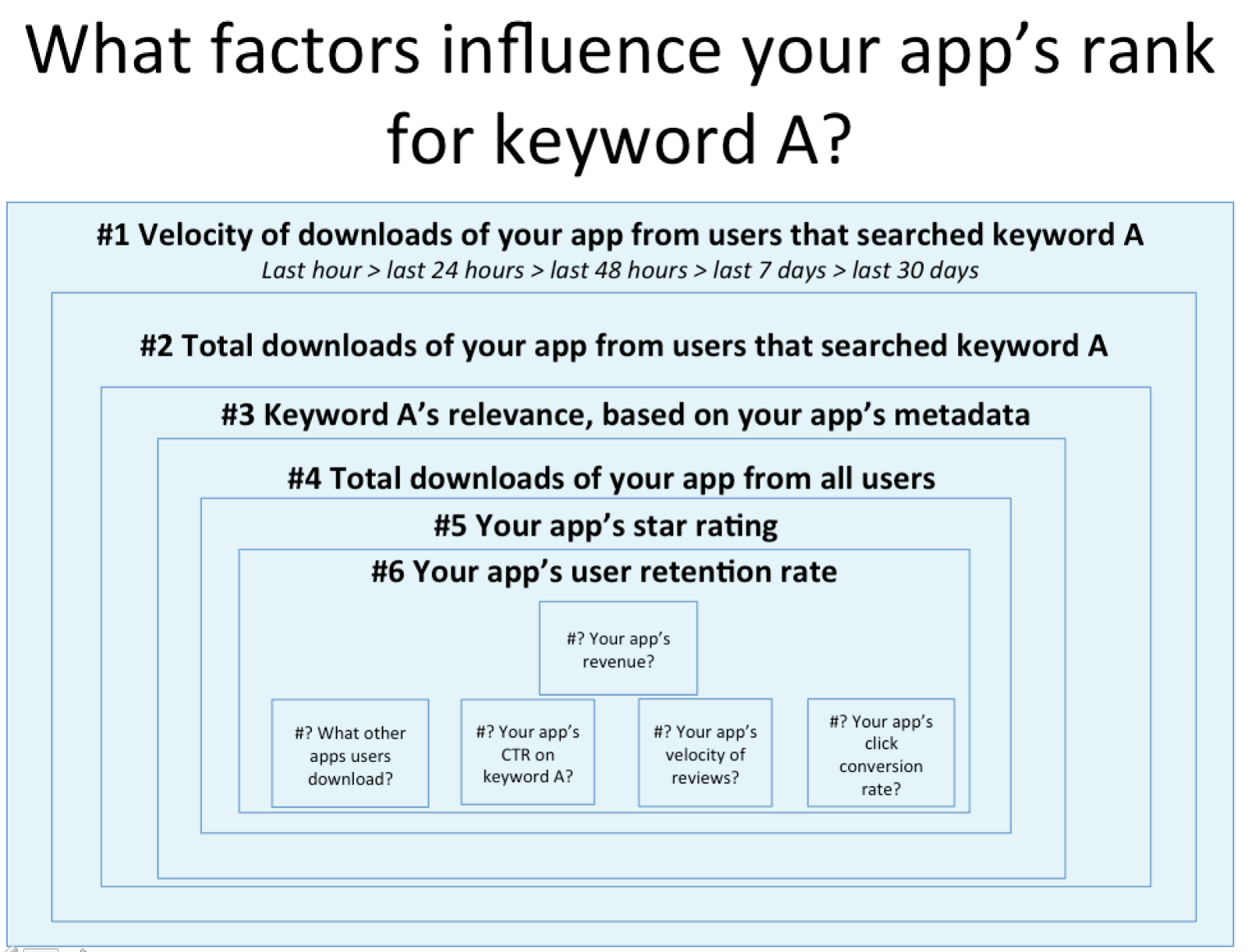 Diagram of aso factors by weight gabe kwakyi medium factors that play into app store optimization is difficult and not always easy to explain by plain text alone so we put together a set of diagrams to ccuart Images