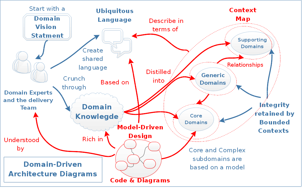Domain driven architecture diagrams nick tune s tech Domaine architecture