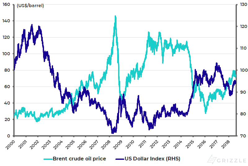 Brent crude oil price and US Dollar Index