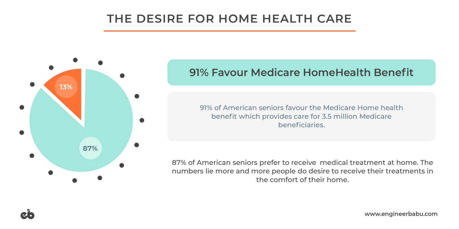 Captivating Benefits Of Healthcare At Home
