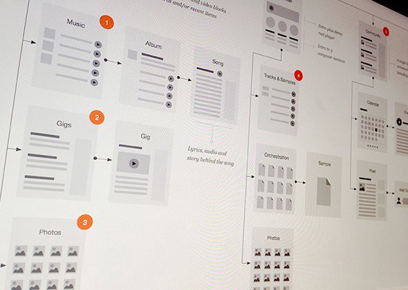 Flowchart-by-Eric-Miller---Dribbble