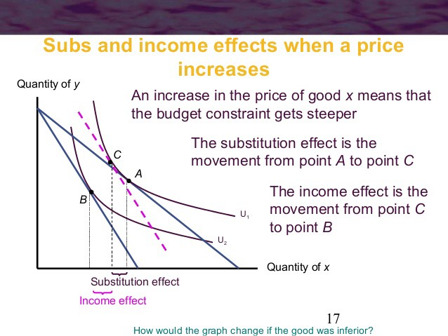 price effect income effect and substitution effect