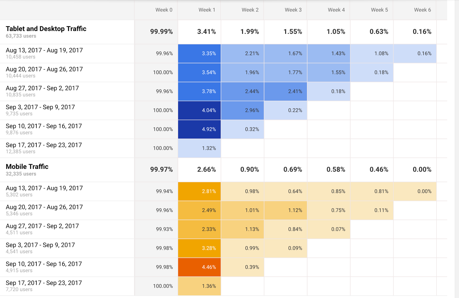 A Beginners Guide To Cohort Analysis The Most Actionable And Back Main Bow Tie Diagram Page Then Simply Allows You Compare Behavior Metrics Of Different Cohorts Over Time Can Find Highest Performing