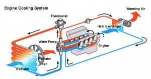 engine cooling system \u2013 khaled saleh \u2013 mediumanother pipeline takes hot water to the internal heat exchanger to warm up the car room engine cooling system