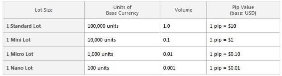 How do you convert units to lots forex
